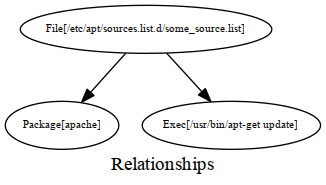 Puppet relationship graph